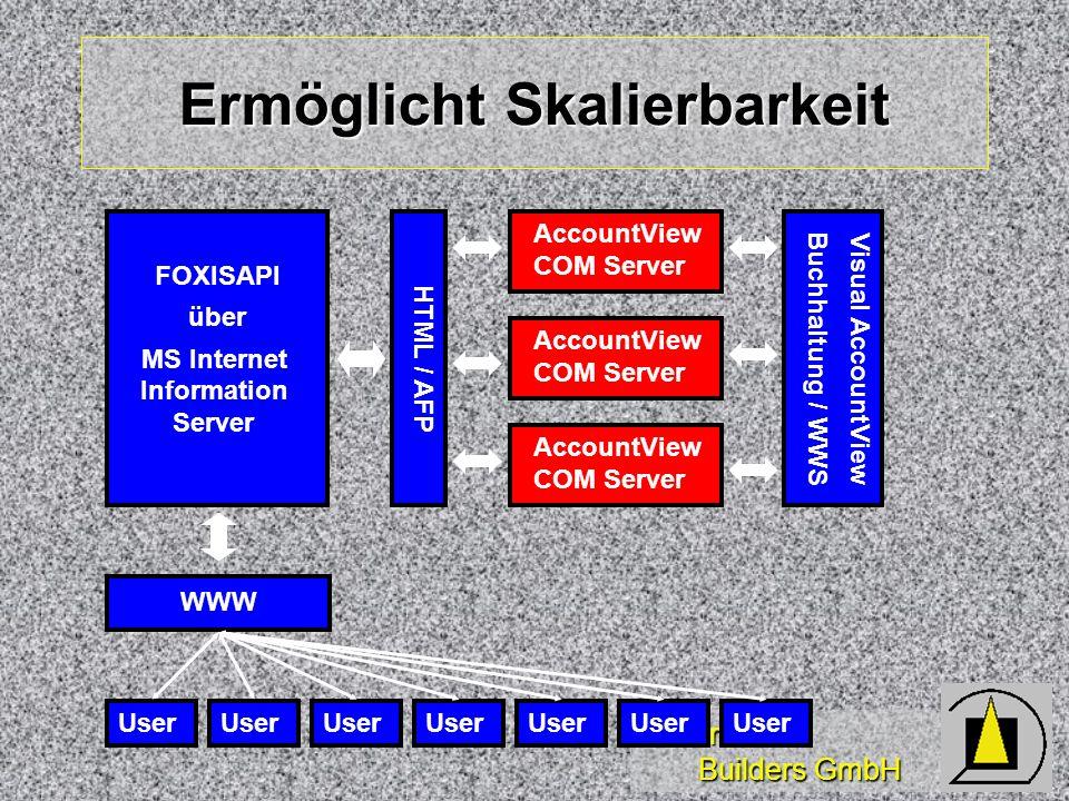 Wizards & Builders GmbH Ermöglicht Skalierbarkeit AccountView COM Server FOXISAPI über MS Internet Information Server HTML / AFPAccountView COM Server