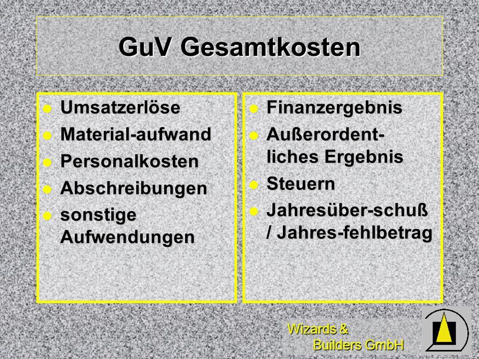 Wizards & Builders GmbH GuV Gesamtkosten Umsatzerlöse Umsatzerlöse Material-aufwand Material-aufwand Personalkosten Personalkosten Abschreibungen Absc
