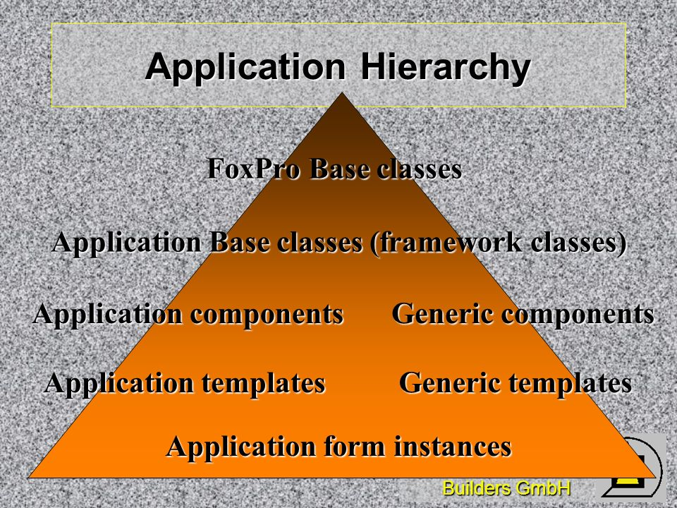 Wizards & Builders GmbH Application Hierarchy FoxPro Base classes Application Base classes (framework classes) Generic components Application componen
