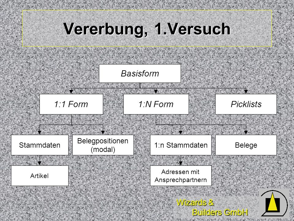 Wizards & Builders GmbH Vererbung, 1.Versuch Basisform 1:1 Form 1:N Form Stammdaten Belege Belegpositionen (modal) 1:n Stammdaten Picklists Adressen mit Ansprechpartnern Artikel