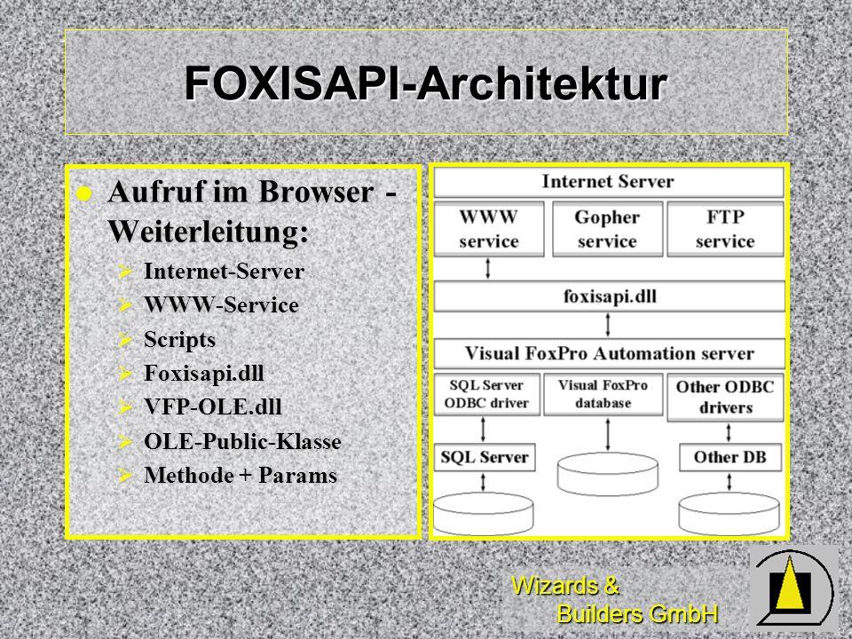 Wizards & Builders GmbH FOXISAPI-Architektur Aufruf im Browser - Weiterleitung: Aufruf im Browser - Weiterleitung: Internet-Server Internet-Server WWW