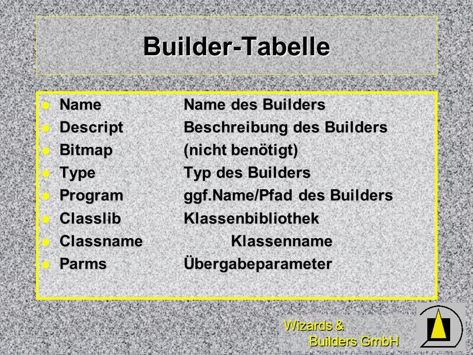 Wizards & Builders GmbH Builder-Tabelle NameName des Builders NameName des Builders DescriptBeschreibung des Builders DescriptBeschreibung des Builders Bitmap(nicht benötigt) Bitmap(nicht benötigt) TypeTyp des Builders TypeTyp des Builders Programggf.Name/Pfad des Builders Programggf.Name/Pfad des Builders ClasslibKlassenbibliothek ClasslibKlassenbibliothek ClassnameKlassenname ClassnameKlassenname ParmsÜbergabeparameter ParmsÜbergabeparameter