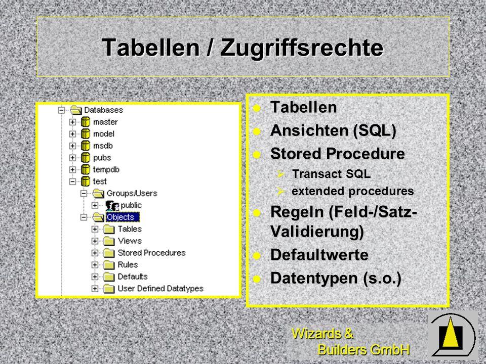 Wizards & Builders GmbH Tabellen / Zugriffsrechte Tabellen Tabellen Ansichten (SQL) Ansichten (SQL) Stored Procedure Stored Procedure Transact SQL Transact SQL extended procedures extended procedures Regeln (Feld-/Satz- Validierung) Regeln (Feld-/Satz- Validierung) Defaultwerte Defaultwerte Datentypen (s.o.) Datentypen (s.o.)