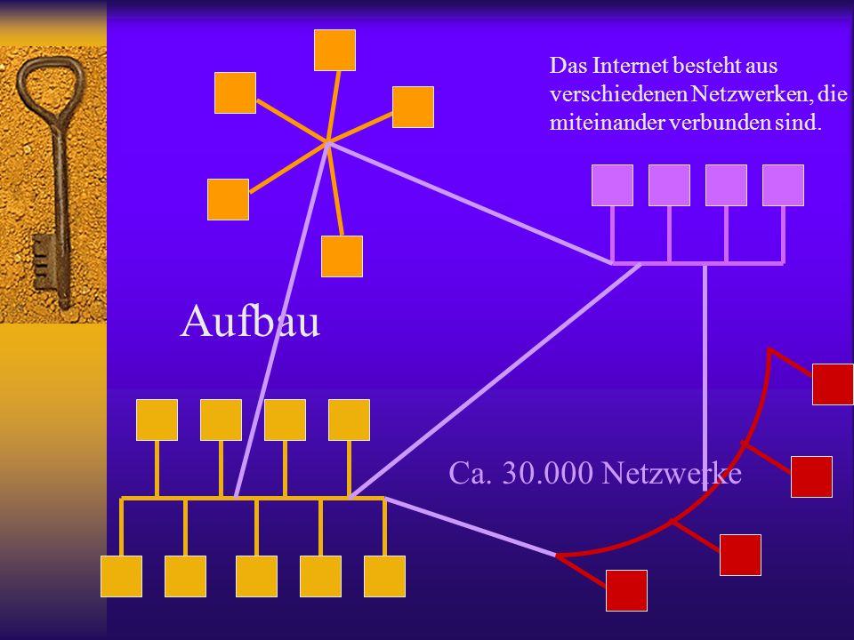Aufbau Das Internet besteht aus verschiedenen Netzwerken, die miteinander verbunden sind. Ca. 30.000 Netzwerke