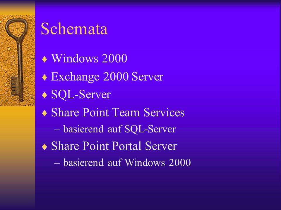 Schemata Windows 2000 Exchange 2000 Server SQL-Server Share Point Team Services –basierend auf SQL-Server Share Point Portal Server –basierend auf Win