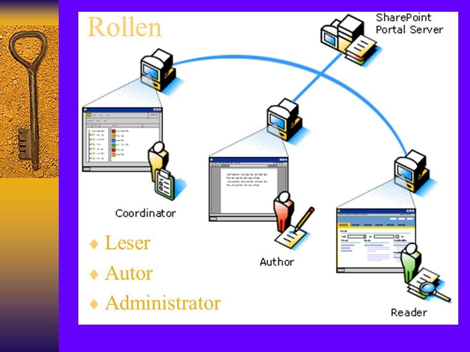 Rollen Leser Autor Administrator