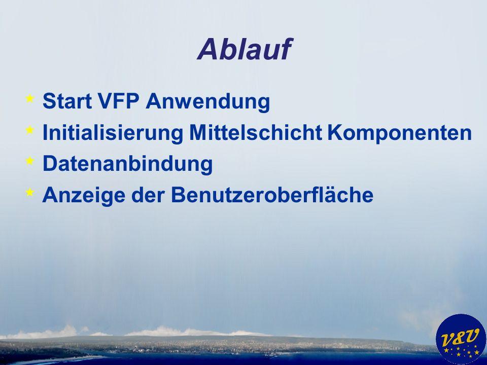 Ablauf * Start VFP Anwendung * Initialisierung Mittelschicht Komponenten * Datenanbindung * Anzeige der Benutzeroberfläche