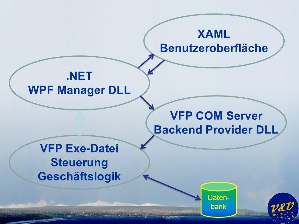 Bereitstellung der Benutzeroberfläche * XAML Formulare in VFP Anwendung * WPF Manager DLL Schicht zwischen VFP und.NET Mit Visual Studio erstellt Anzeige der XAML Formulare