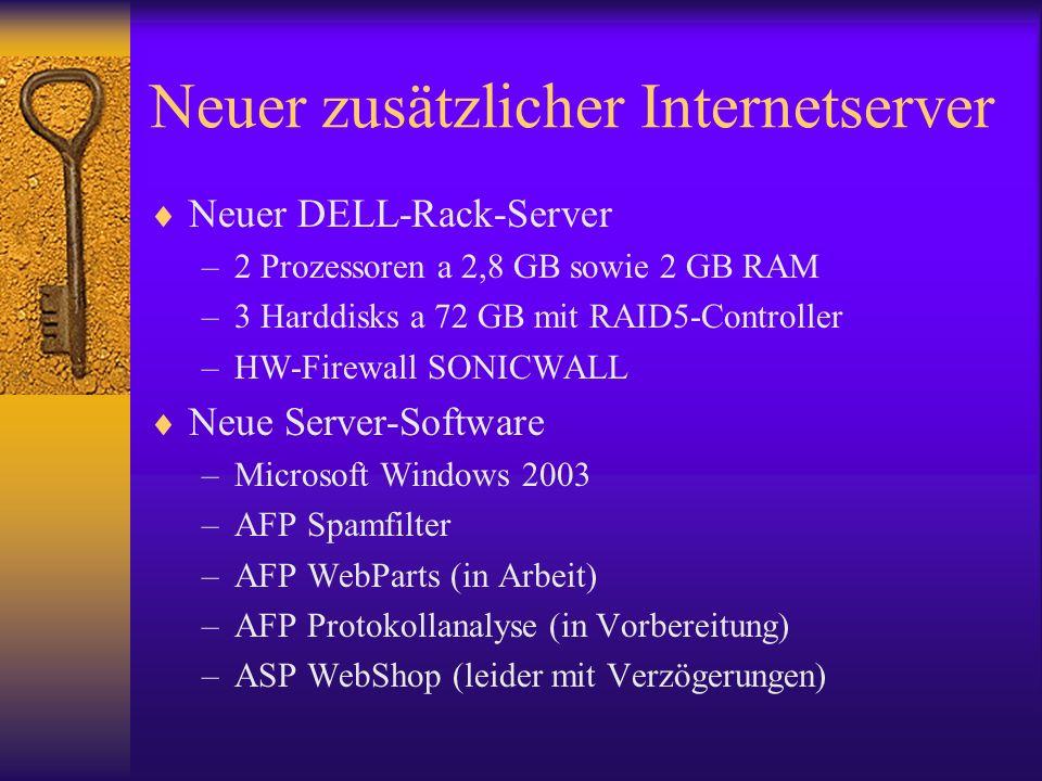 Neuer zusätzlicher Internetserver Neuer DELL-Rack-Server –2 Prozessoren a 2,8 GB sowie 2 GB RAM –3 Harddisks a 72 GB mit RAID5-Controller –HW-Firewall SONICWALL Neue Server-Software –Microsoft Windows 2003 –AFP Spamfilter –AFP WebParts (in Arbeit) –AFP Protokollanalyse (in Vorbereitung) –ASP WebShop (leider mit Verzögerungen)