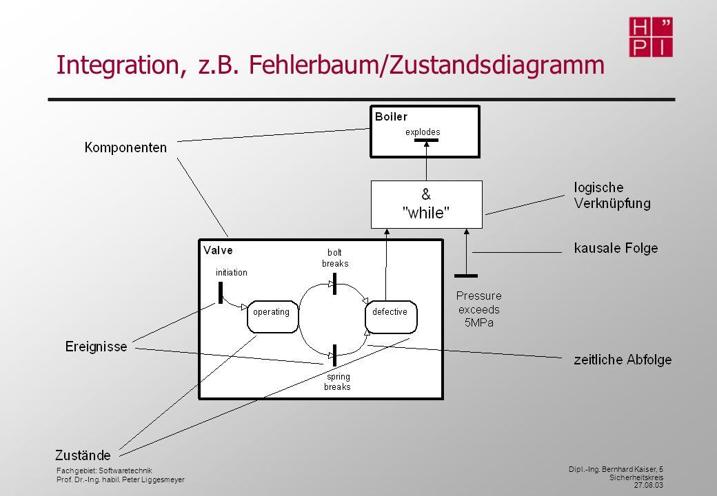 Fachgebiet: Softwaretechnik Prof. Dr.-Ing. habil. Peter Liggesmeyer Dipl.-Ing. Bernhard Kaiser, 5 Sicherheitskreis 27.08.03 Integration, z.B. Fehlerba
