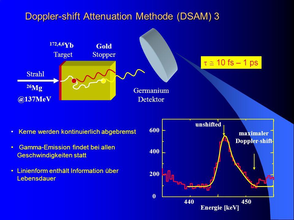 Doppler-shift Attenuation Methode (DSAM) 3 Kerne werden kontinuierlich abgebremst Gamma-Emission findet bei allen Geschwindigkeiten statt Linienform e
