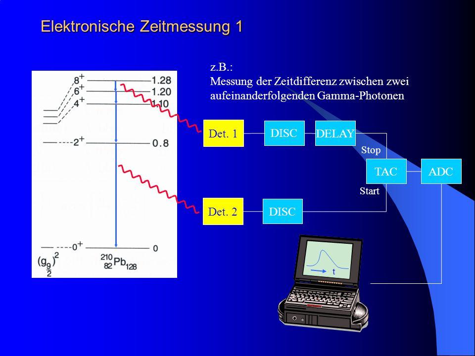 Elektronische Zeitmessung 1 DISC Det. 1 Det. 2 DISC DELAY TAC Start Stop ADC z.B.: Messung der Zeitdifferenz zwischen zwei aufeinanderfolgenden Gamma-