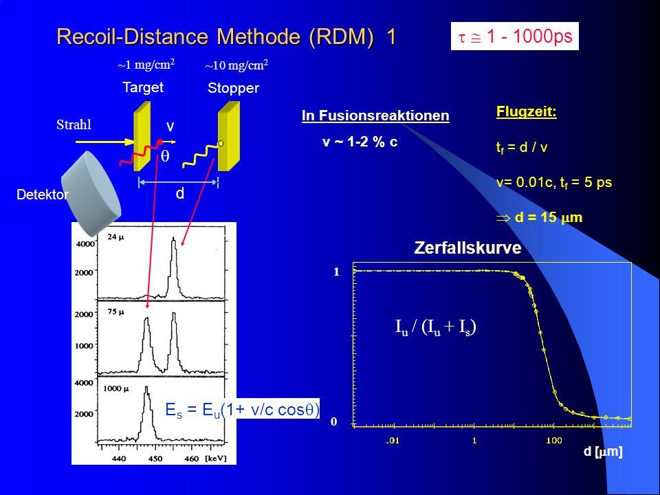 Recoil-Distance Methode (RDM) 1 Flugzeit: t f = d / v v= 0.01c, t f = 5 ps d = 15 m 1 - 1000ps Zerfallskurve d [ m] 0 1 I u / (I u + I s ) In Fusionsr