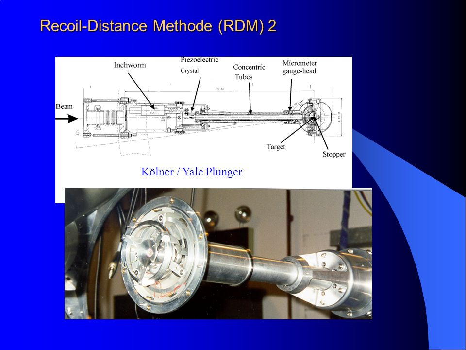 Recoil-Distance Methode (RDM) 2 Kölner / Yale Plunger