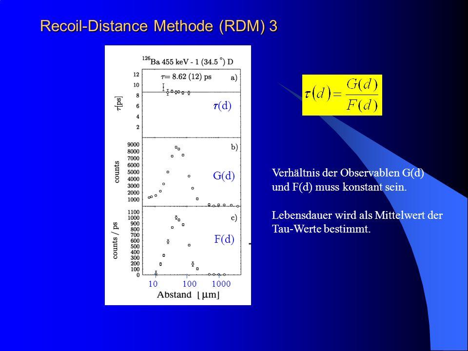 Recoil-Distance Methode (RDM) 3 Verhältnis der Observablen G(d) und F(d) muss konstant sein. Lebensdauer wird als Mittelwert der Tau-Werte bestimmt. (
