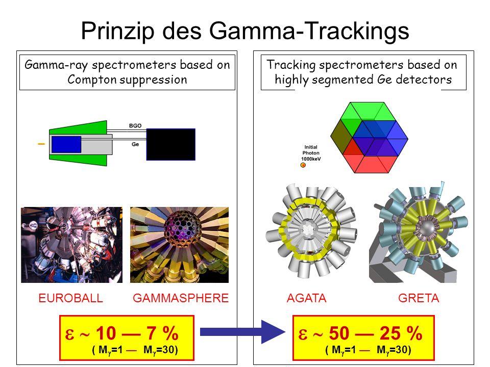 AGATA Detektorkonzept 3 symmetrische Prototypen geliefert (2x D, 1x I) Auflösung besser als Spezifikation Erster Test im Strahl: Juni 2005 8 asymmetrische Detektoren bestellt (2x I,3x UK, 3x F) Preis eines Clusters inklusive Elektronik (ca.