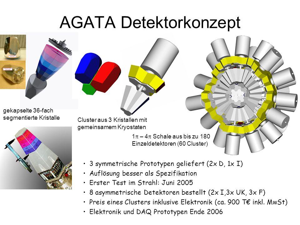 AGATA Detektorkonzept 3 symmetrische Prototypen geliefert (2x D, 1x I) Auflösung besser als Spezifikation Erster Test im Strahl: Juni 2005 8 asymmetri