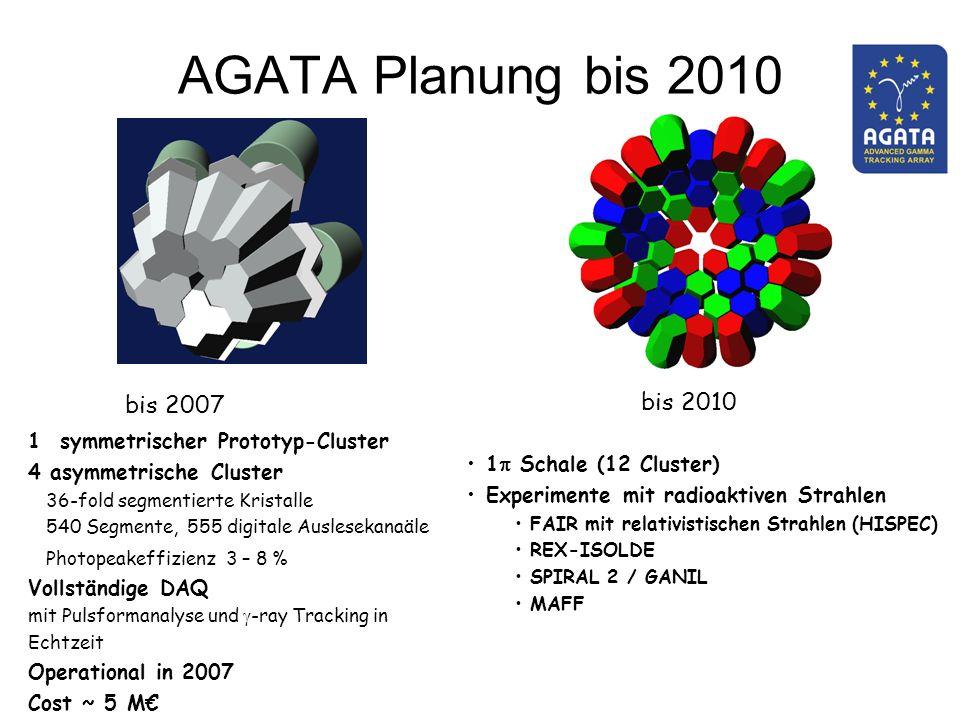 AGATA Planung bis 2010 1 symmetrischer Prototyp-Cluster 4 asymmetrische Cluster 36-fold segmentierte Kristalle 540 Segmente, 555 digitale Auslesekanaä