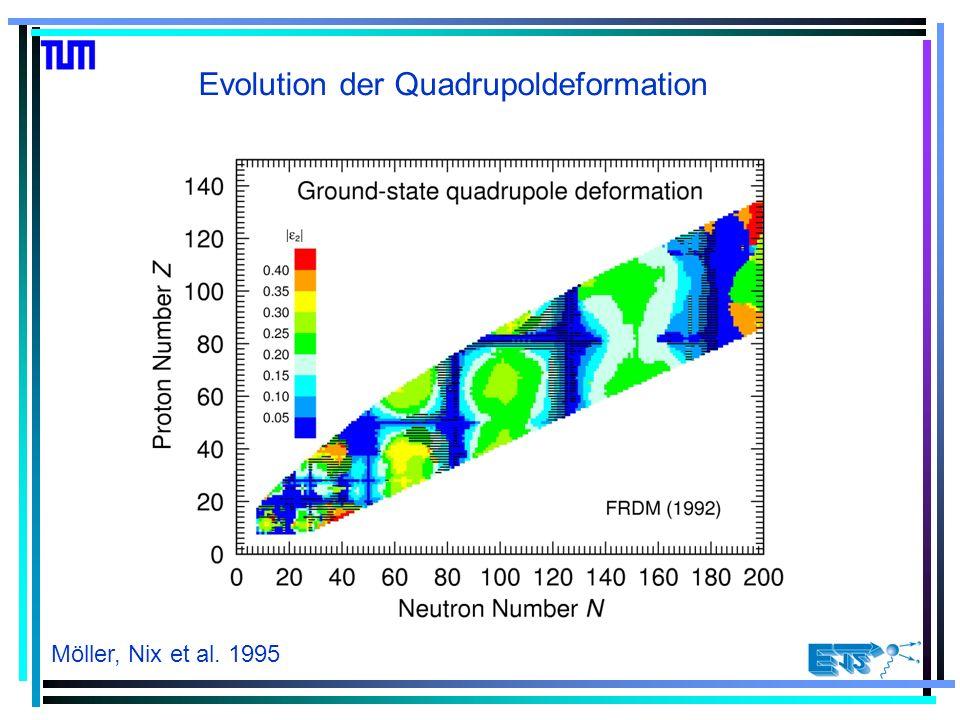Eigenschaften: Sehr hohe Anregungsenergie der ersten angeregten Zustände Viele Zustände negativer Parität Grund: Anregung in die nächste Oszillatorschale mit unterschiedlicher Parität Struktur doppelt magischer Kerne