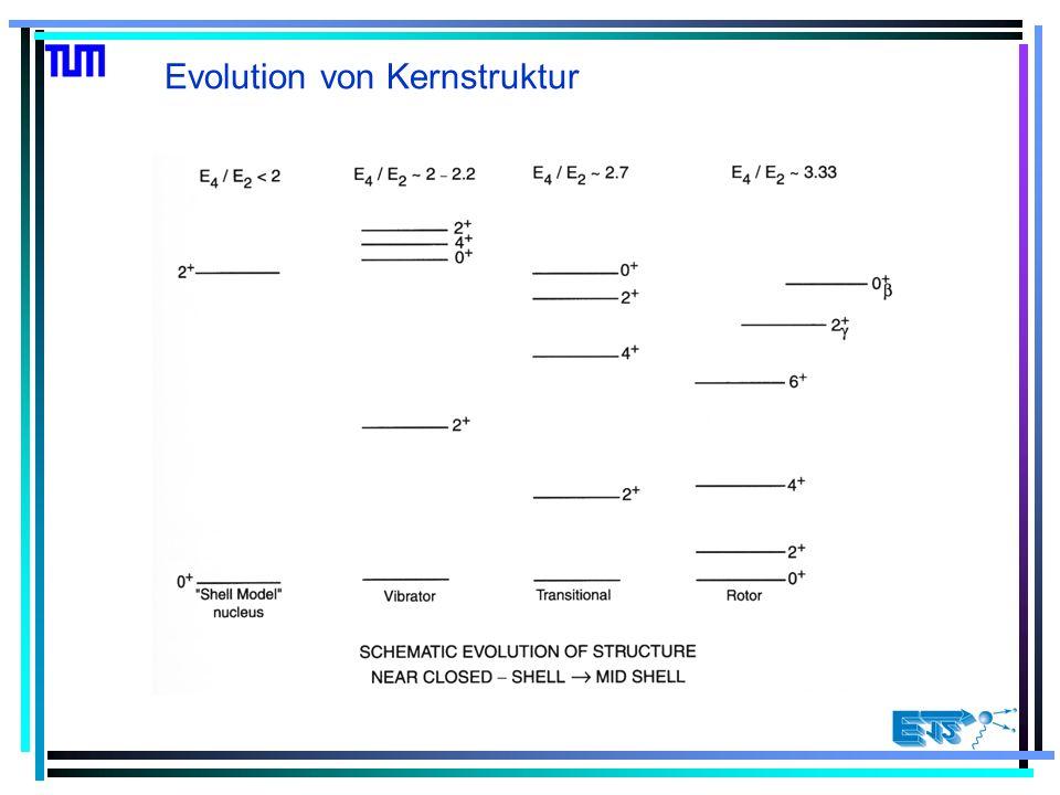 Keine einfache Systematik erkennbar!! E(4 + )/E(2 + ) in realen Kernen