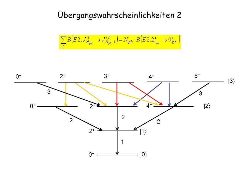 Übergangswahrscheinlichkeiten 2 1 |0 |1 0+0+ 2+2+ |2 2 2 2 0+0+ 2+2+ 4+4+ |3 0+0+ 2+2+ 4+4+ 6+6+ 3+3+ 3 3