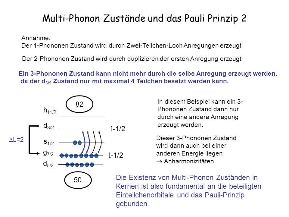 Multi-Phonon Zustände und das Pauli Prinzip 2 d 5/2 s 1/2 d 3/2 h 11/2 g 7/2 50 82 l-1/2 L=2 Annahme: Der 1-Phononen Zustand wird durch Zwei-Teilchen-