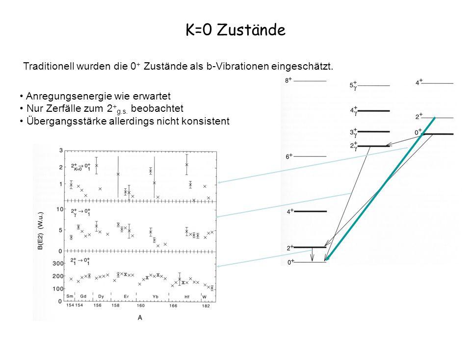 K=0 Zustände Traditionell wurden die 0 + Zustände als b-Vibrationen eingeschätzt. Anregungsenergie wie erwartet Nur Zerfälle zum 2 + g.s. beobachtet Ü
