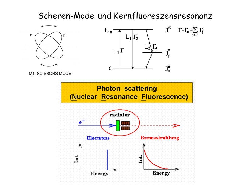 Scheren-Mode und Kernfluoreszensresonanz