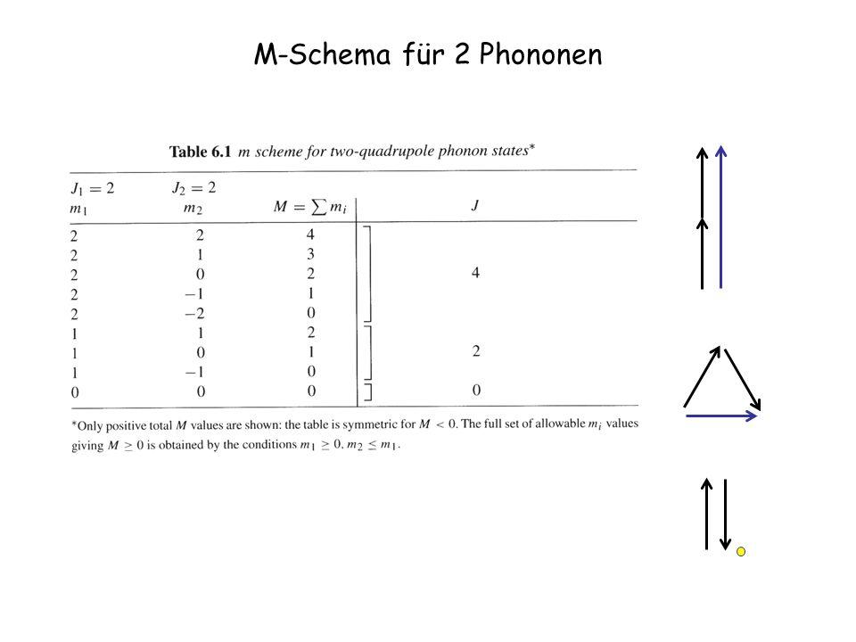Mikroskopische Erklärung der Vibration Kohärente Teilchen-Loch Anregung von Valenznukleonen zwischen Orbitalen mit L=2 und S=0 Verschiedene Parität, S=1 Cd Isotope Z=48, N 66 d 5/2 s 1/2 d 3/2 h 11/2 g 7/2 50 82 28 50 p 3/2 p 1/2 g 9/2 d 5/2 f 5/2 g 7/2 40 Theoretische Grundlage: Tamm Dankoff Approximation (TDA) Random Phase Approximation (RPA) l-1/2 L=2 l+1/2 L=2