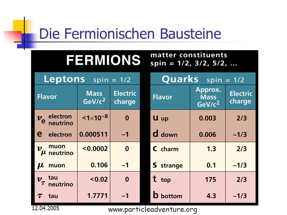 12.04.2005 Die Fermionischen Bausteine www.particleadventure.org