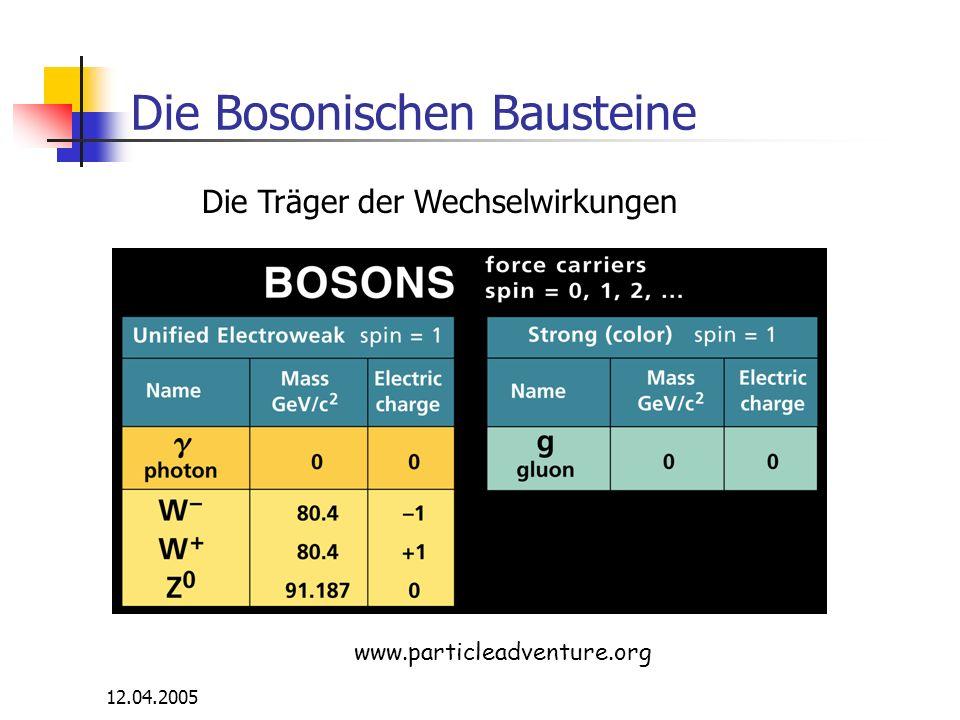 12.04.2005 Die Bosonischen Bausteine Die Träger der Wechselwirkungen www.particleadventure.org