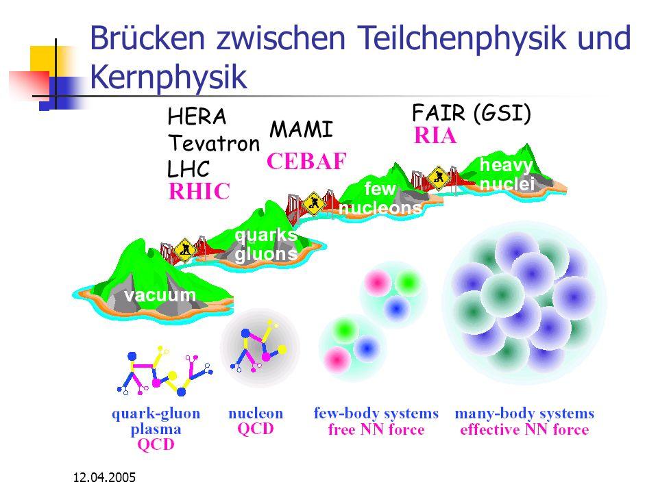 12.04.2005 HERA Tevatron LHC MAMI FAIR (GSI) Brücken zwischen Teilchenphysik und Kernphysik