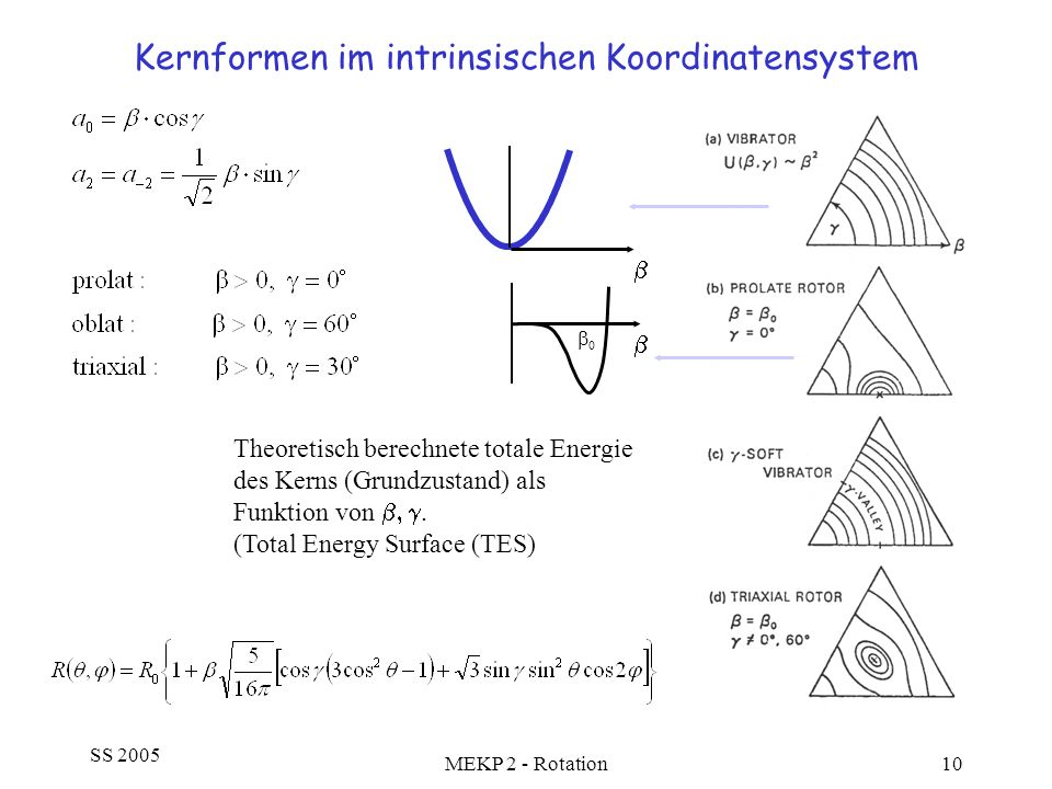 SS 2005 MEKP 2 - Rotation10 Kernformen im intrinsischen Koordinatensystem Theoretisch berechnete totale Energie des Kerns (Grundzustand) als Funktion