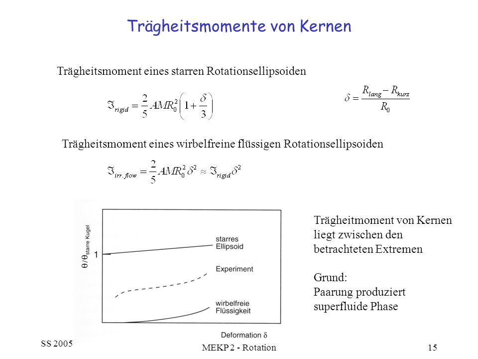 SS 2005 MEKP 2 - Rotation15 Trägheitsmomente von Kernen Trägheitsmoment eines wirbelfreine flüssigen Rotationsellipsoiden Trägheitsmoment eines starre