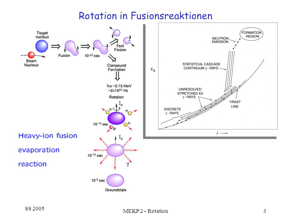 SS 2005 MEKP 2 - Rotation34 Coulomb Anregung von Kernen 2 Zentraler Stoß (Geschwindigkeit = 0 im Umkehrpunkt): Bedingung für semiklassische Näherung: Der Sommerfeldparameter ist ein Maß für die Stärke der Coulomb-Wechselwirkung im Vergleich zur Einschußenergie Sommerfeldparameter: Dimensionslos!!
