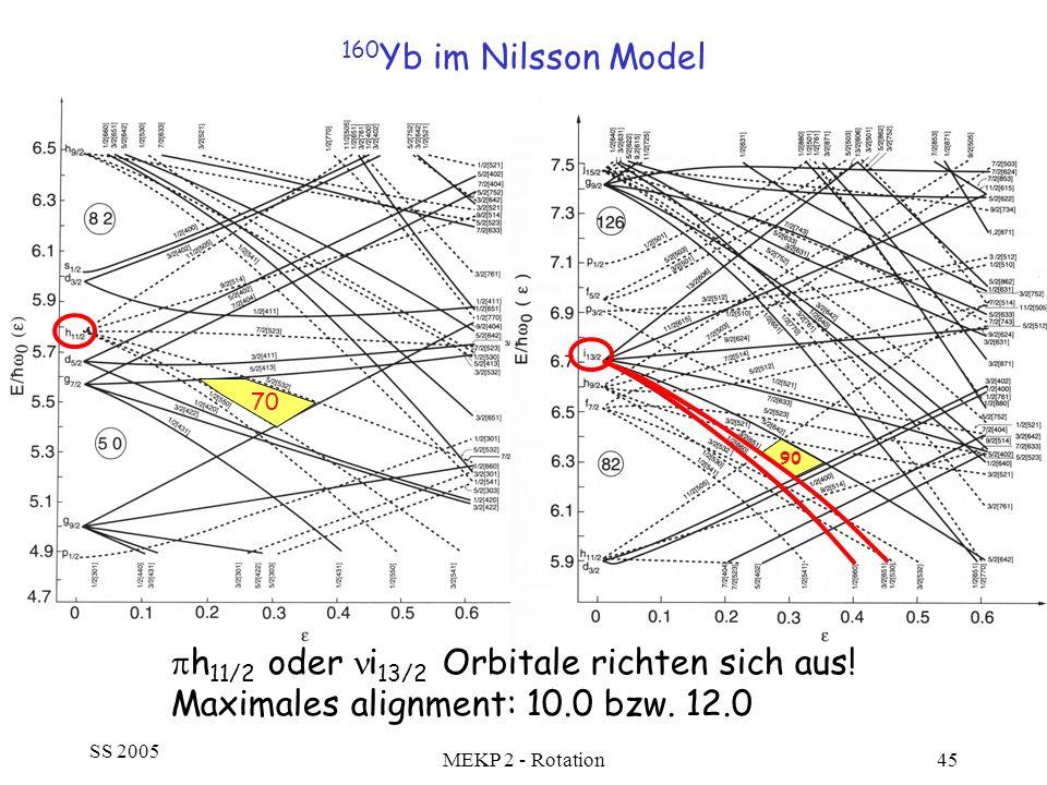 SS 2005 MEKP 2 - Rotation45 160 Yb im Nilsson Model 70 90 h 11/2 oder i 13/2 Orbitale richten sich aus! Maximales alignment: 10.0 bzw. 12.0