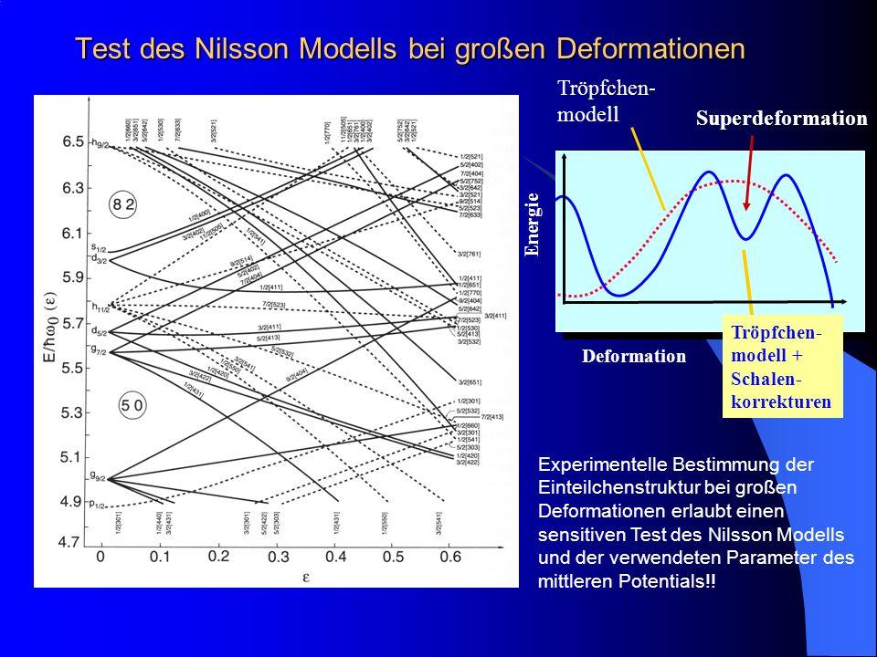 Test des Nilsson Modells bei großen Deformationen ~ 20 Tröpfchen- modell Deformation Energie Tröpfchen- modell + Schalen- korrekturen Superdeformation Experimentelle Bestimmung der Einteilchenstruktur bei großen Deformationen erlaubt einen sensitiven Test des Nilsson Modells und der verwendeten Parameter des mittleren Potentials!!