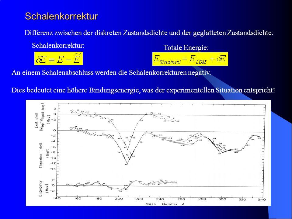 Minimale Energie als Funktion der Deformation Die Schalenkorrekturen sind nicht auf das sphärische Schalenmodell beschränkt, sondern können genauso für das Nilsson-Modell eingesetzt werden.