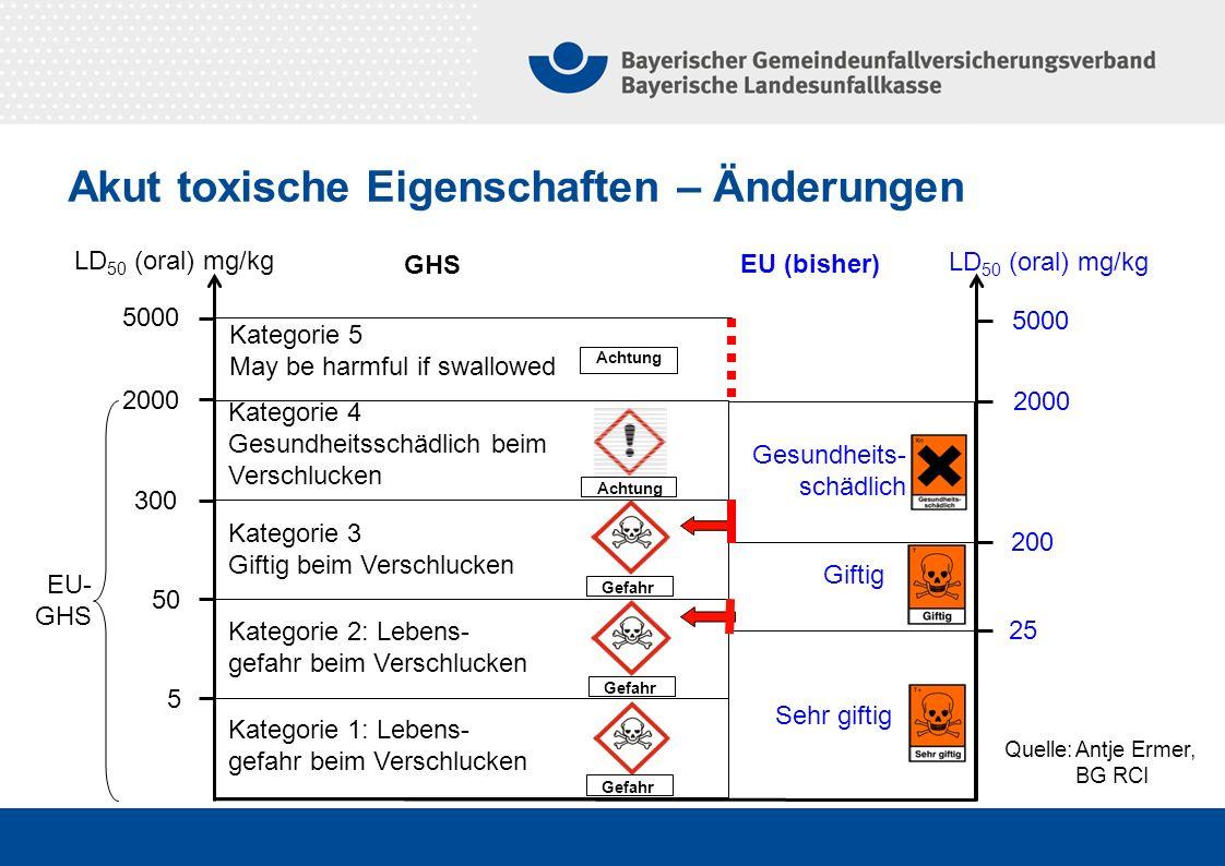 Quelle:Antje Ermer, BG RCI 5 50 300 2000 5000 LD 50 (oral) mg/kg GHS EU (bisher) Kategorie 5 May be harmful if swallowed Kategorie 4 Gesundheitsschädlich beim Verschlucken Kategorie 3 Giftig beim Verschlucken Kategorie 1: Lebens- gefahr beim Verschlucken 25 200 2000 5000 Sehr giftig Giftig Gesundheits- schädlich EU- GHS Achtung Gefahr Achtung Kategorie 2: Lebens- gefahr beim Verschlucken Akut toxische Eigenschaften – Änderungen