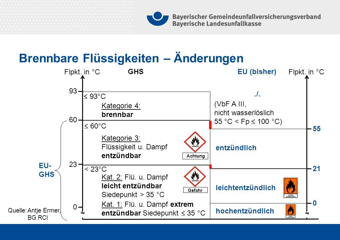 Quelle:Antje Ermer, BG RCI Brennbare Flüssigkeiten – Änderungen 0 23 60 93 GHSEU (bisher) Kat. 2: Flü. u. Dampf leicht entzündbar Siedepunkt > 35 °C K