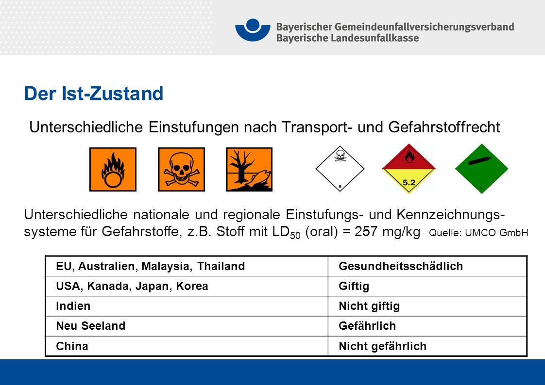 Unterschiedliche Einstufungen nach Transport- und Gefahrstoffrecht EU, Australien, Malaysia, ThailandGesundheitsschädlich USA, Kanada, Japan, KoreaGif