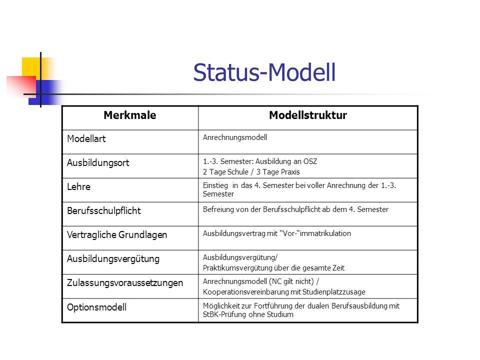 Status-Modell MerkmaleModellstruktur Modellart Anrechnungsmodell Ausbildungsort 1.-3. Semester: Ausbildung an OSZ 2 Tage Schule / 3 Tage Praxis Lehre