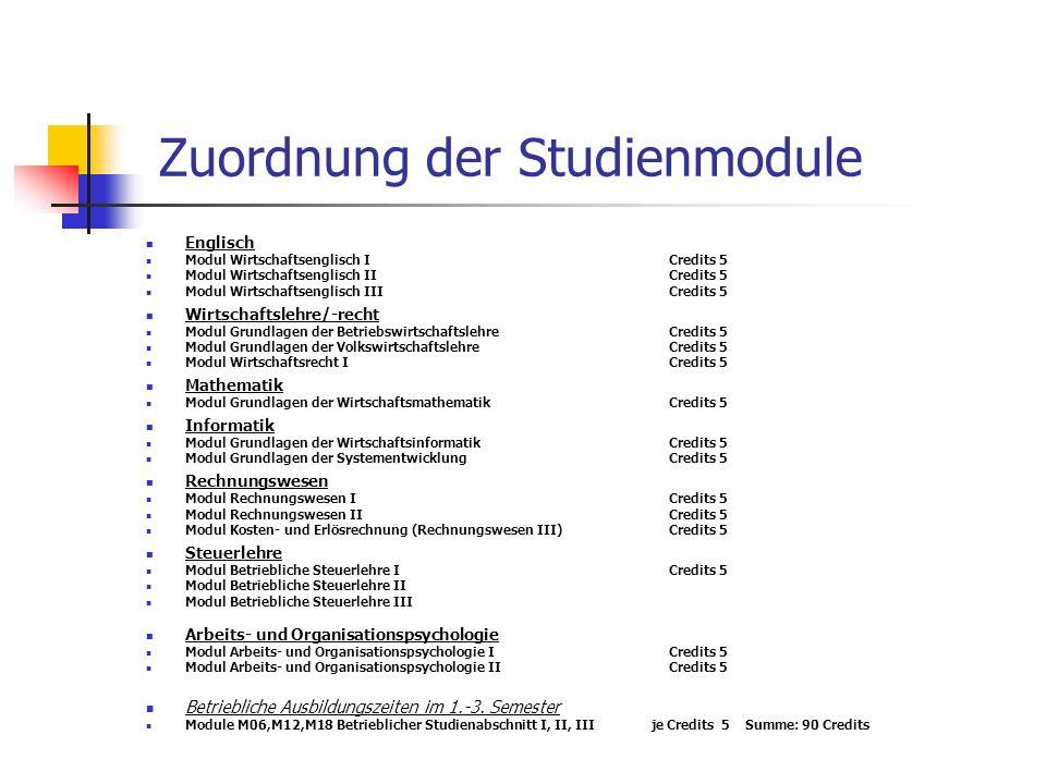 Zuordnung der Studienmodule Englisch Modul Wirtschaftsenglisch ICredits 5 Modul Wirtschaftsenglisch IICredits 5 Modul Wirtschaftsenglisch IIICredits 5