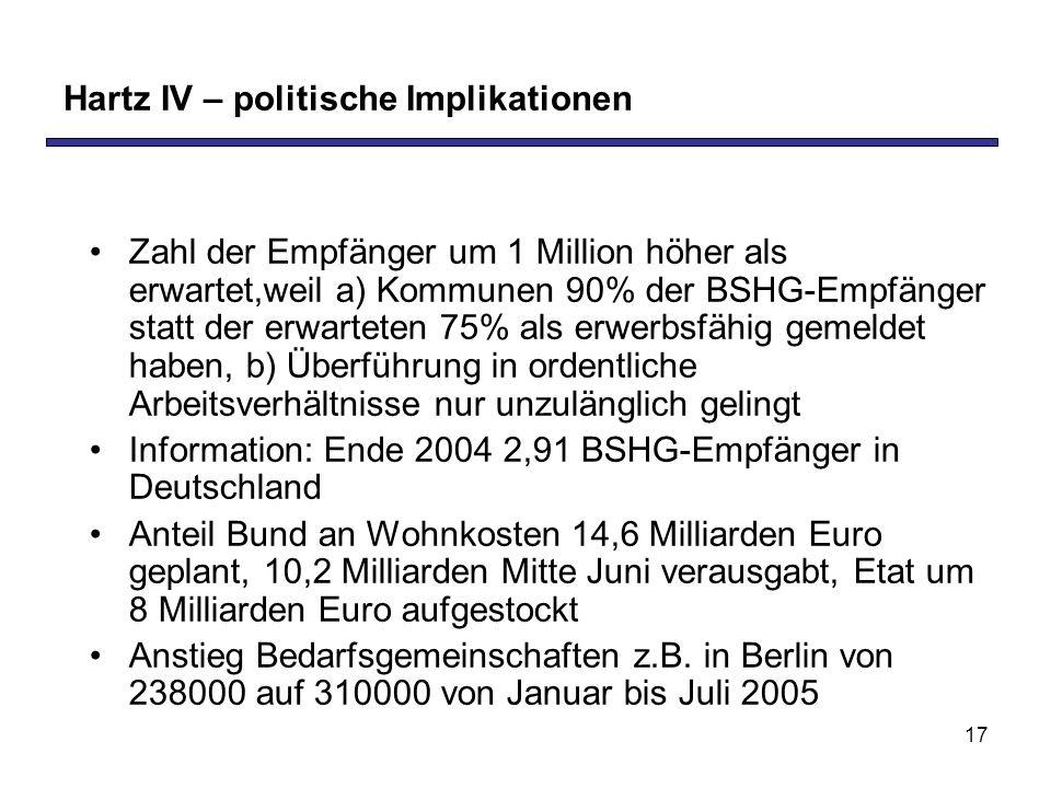 17 Hartz IV – politische Implikationen Zahl der Empfänger um 1 Million höher als erwartet,weil a) Kommunen 90% der BSHG-Empfänger statt der erwarteten 75% als erwerbsfähig gemeldet haben, b) Überführung in ordentliche Arbeitsverhältnisse nur unzulänglich gelingt Information: Ende 2004 2,91 BSHG-Empfänger in Deutschland Anteil Bund an Wohnkosten 14,6 Milliarden Euro geplant, 10,2 Milliarden Mitte Juni verausgabt, Etat um 8 Milliarden Euro aufgestockt Anstieg Bedarfsgemeinschaften z.B.