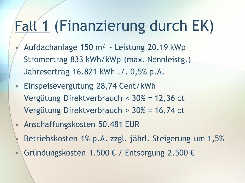 Fall 1 (Finanzierung durch EK) Aufdachanlage 150 m 2 - Leistung 20,19 kWp Stromertrag 833 kWh/kWp (max. Nennleistg.) Jahresertrag 16.821 kWh./. 0,5% p