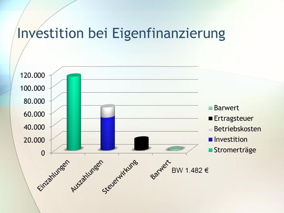 Investition bei Eigenfinanzierung BW 1.482