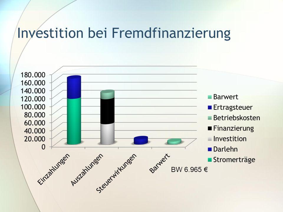 Investition bei Fremdfinanzierung BW 6.965