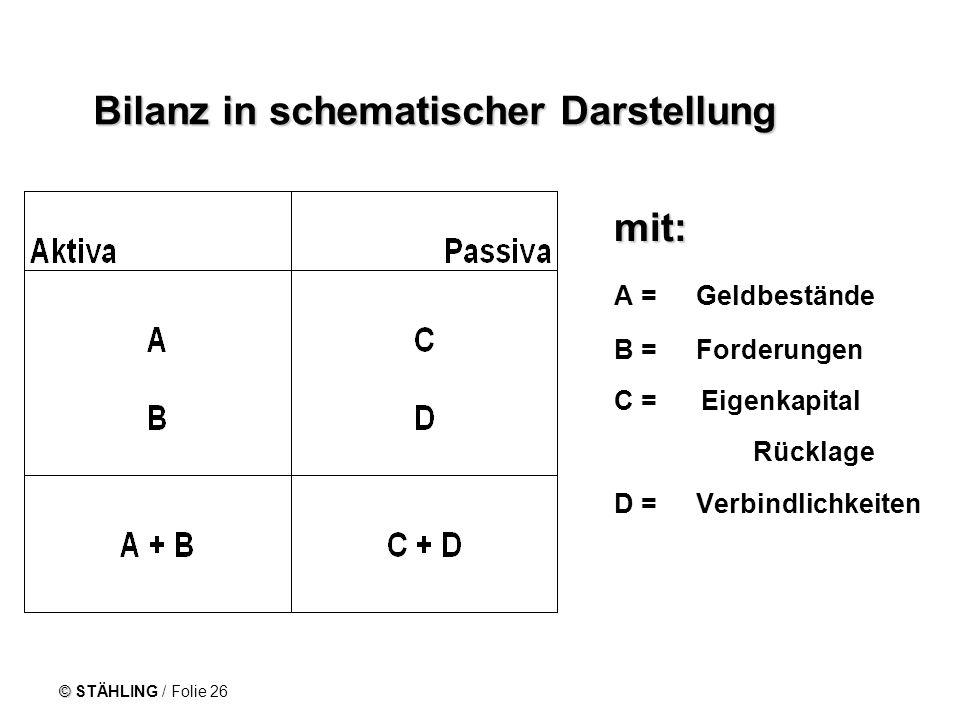 © STÄHLING / Folie 26 Bilanz in schematischer Darstellung mit: mit: A = Geldbestände B = Forderungen C = Eigenkapital Rücklage D = Verbindlichkeiten