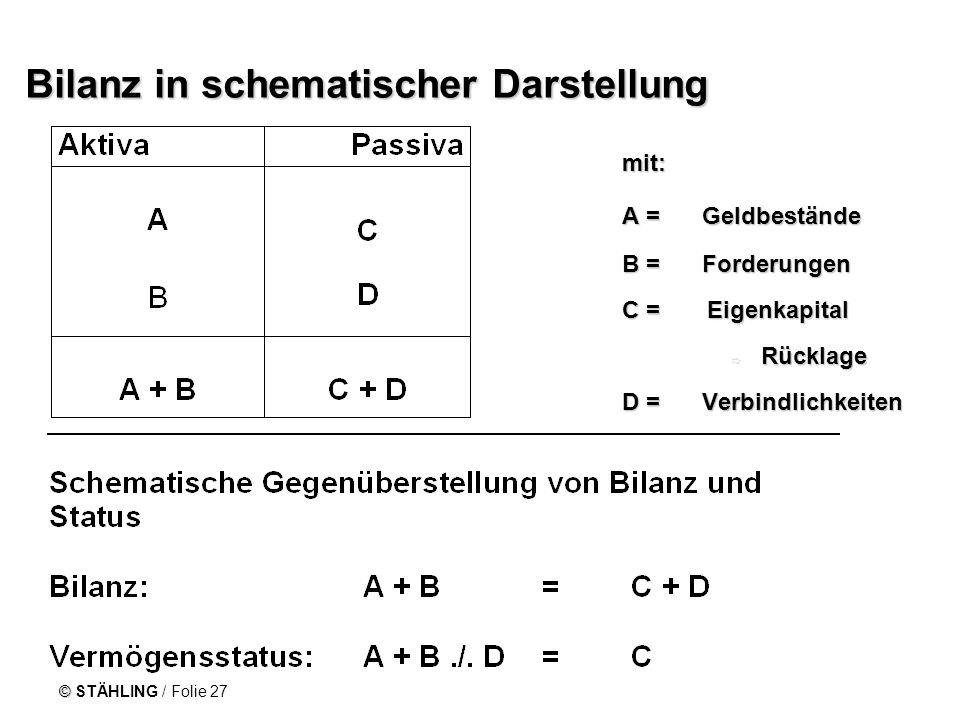 © STÄHLING / Folie 27 Bilanz in schematischer Darstellung mit: mit: A = Geldbestände A = Geldbestände B = Forderungen B = Forderungen C = Eigenkapital