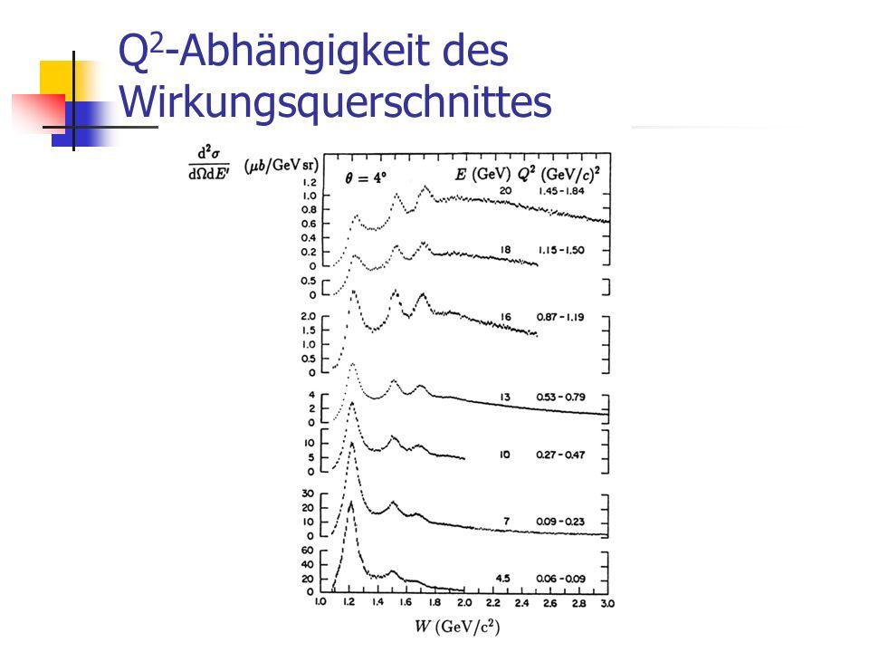 Q 2 -Abhängigkeit des Wirkungsquerschnittes